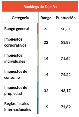 Resultados de España